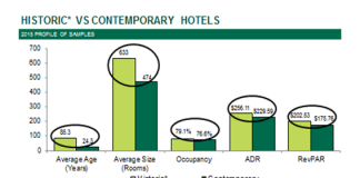 Historic hotels have advantage over contemporary properties