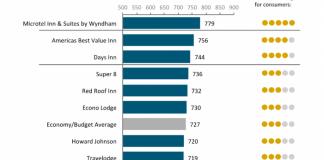 Enews 07-14-16 jd power econ chart