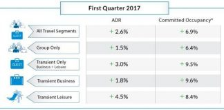 New bookings were flat with new February reservation commitments at -0.8 percent, according to Travelclick's February 2017 North American Hospitality Review