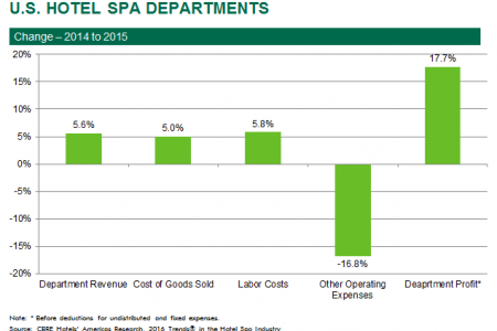 Hotel spa departments saw a 17.7 percent increase in department profit between 2014 and 2015, according to CBRE Hotels' Americas Research
