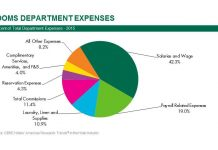 Labor costs make up most the expenses faced by hotels, according to CBRE hotels' Americas Research.
